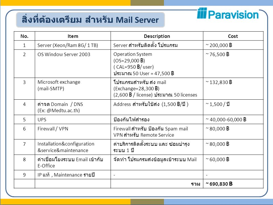 สิ่งที่ต้องเตรียม สำหรับ Mail Server No.ItemDescriptionCost 1Server (Xeon/Ram 8G/ 1 TB) Server สำหรับติดตั้ง โปรแกรม ~ 200,000 ฿ 2OS Window Server 2003Operation System (OS=29,000 ฿ ) ( CAL=950 ฿ / user) ประมาณ 50 User = 47,500 ฿ ~ 76,500 ฿ 3Microsoft exchange (mail-SMTP) โปรแกรมสำหรับ ส่ง mail (Exchange=28,300 ฿ ) (2,600 ฿ / license) ประมาณ 50 licenses ~ 132,830 ฿ 4 ค่าจด Domain / DNS (Ex: @Medtu.ac.th) Address สำหรับใช้ส่ง (1,500 ฿ / ปี )~ 1,500 / ปี 5UPS ป้องกันไฟสำรอง ~ 40,000-60,000 ฿ 6Firewall / VPN Firewall สำหรับ ป้องกัน Spam mail VPN สำหรับ Remote Service ~ 80,000 ฿ 7Installation&configuration &service&maintenance ค่าบริการติดตั้งระบบ และ ซ่อมบำรุง ระบบ 1 ปี ~ 80,000 ฿ 8 ค่าเชื่อมโยงระบบ Email เข้ากับ E-Office จัดทำ โปรแกรมส่งข้อมูลเข้าระบบ Mail~ 60,000 ฿ 9 IP แท้, Maintenance รายปี -- รวม ~ 690,830 ฿