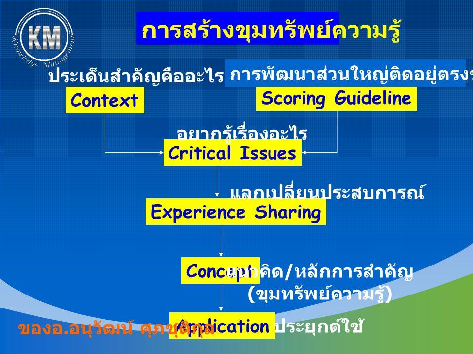 Context Scoring Guideline Critical Issues Experience Sharing Concept Application ประเด็นสำคัญคืออะไร การพัฒนาส่วนใหญ่ติดอยู่ตรงขั้นตอนไหน อยากรู้เรื่องอะไร แลกเปลี่ยนประสบการณ์ แนวคิด / หลักการสำคัญ ( ขุมทรัพย์ความรู้ ) ประยุกต์ใช้ การสร้างขุมทรัพย์ความรู้ ของอ.