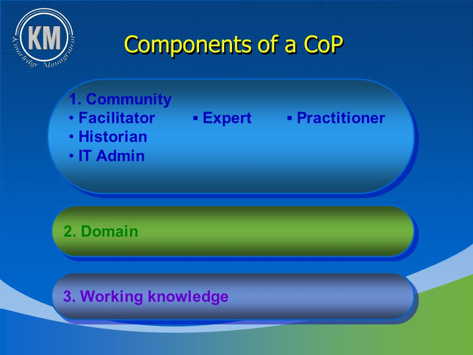 Components of a CoP 1. Community Facilitator ▪ Expert ▪ Practitioner Historian IT Admin 1. Community Facilitator ▪ Expert ▪ Practitioner Historian IT