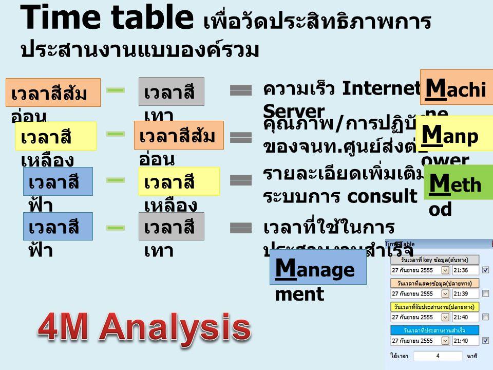 Time table เพื่อวัดประสิทธิภาพการ ประสานงานแบบองค์รวม เวลาสี เทา เวลาสีส้ม อ่อน เวลาสี เหลือง เวลาสี ฟ้า เวลาที่ใช้ในการ ประสานงานสำเร็จ เวลาสี เทา คว