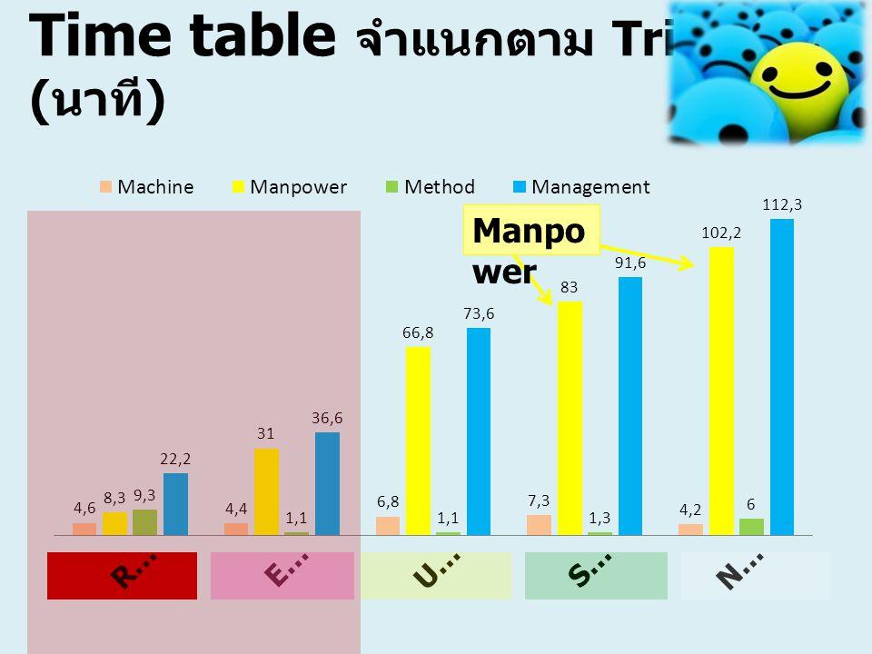 Time table จำแนกตาม Triage ( นาที ) Manpo wer