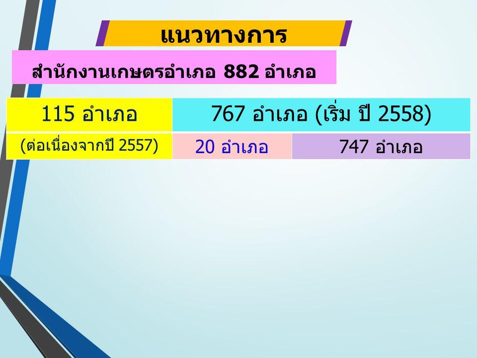 115 อำเภอ767 อำเภอ (เริ่ม ปี 2558) (ต่อเนื่องจากปี 2557) 20 อำเภอ747 อำเภอ แนวทางการ ดำเนินงาน สำนักงานเกษตรอำเภอ 882 อำเภอ