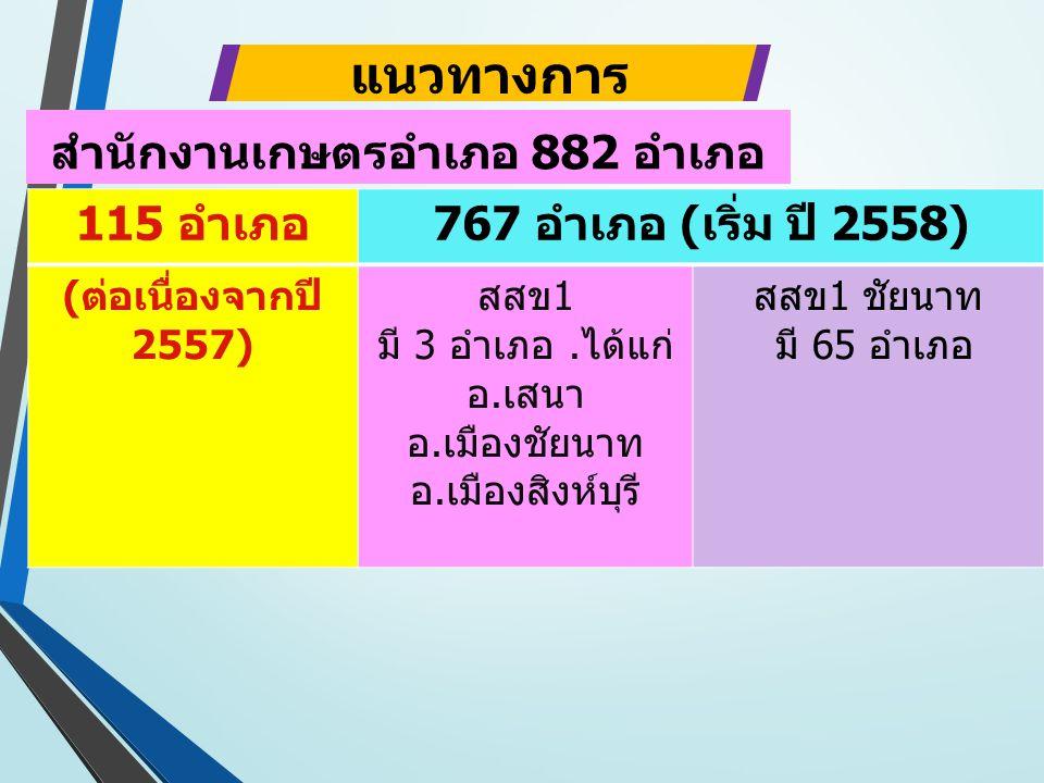 115 อำเภอ767 อำเภอ (เริ่ม ปี 2558) ( ต่อเนื่องจากปี 2557) สสข1 มี 3 อำเภอ.ได้แก่ อ.เสนา อ.เมืองชัยนาท อ.เมืองสิงห์บุรี สสข1 ชัยนาท มี 65 อำเภอ แนวทางการ ดำเนินงาน สำนักงานเกษตรอำเภอ 882 อำเภอ