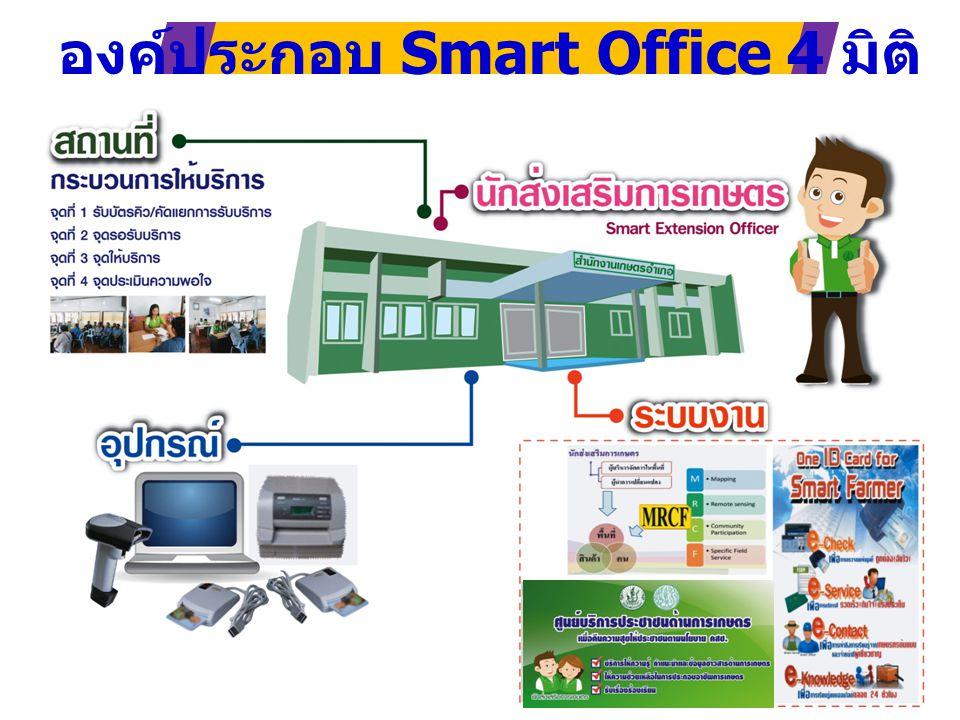 ติดต่อผู้ประสานงาน สำนักส่งเสริมและพัฒนาการเกษตรเขตที่ 1 จังหวัดชัยนาท โทร.0 5640 5000 โทรสาร 0 5640 5001 อีเมล์ : cdoae @doae.go.th.com somkeat@doae.go.th LINE : Smart Office 1
