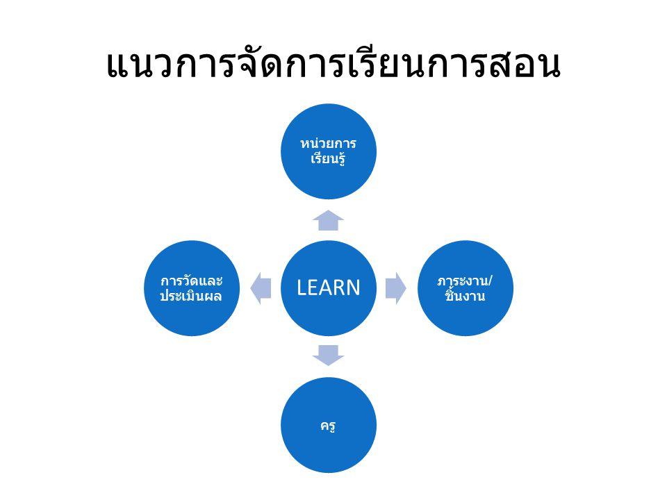แนวการจัดการเรียนการสอน LEARN หน่วยการ เรียนรู้ ภาระงาน / ชิ้นงาน ครู การวัดและ ประเมินผล
