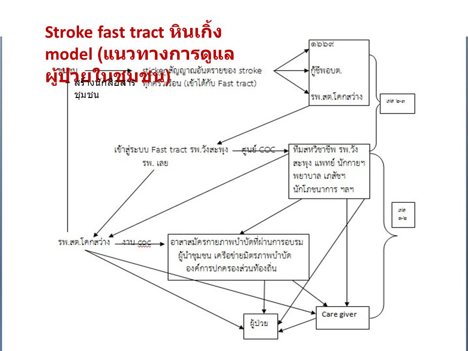 Stroke fast tract หินเกิ้ง model ( แนวทางการดูแล ผู้ป่วยในชุมชน ) สร้างนักสื่อสาร ชุมชน