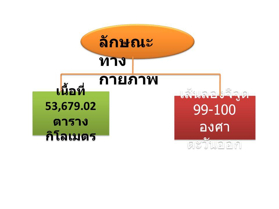 ลักษณะ ทาง กายภาพ เนื้อที่ 53,679.02 ตาราง กิโลเมตร เส้นลองจิจูด 99-100 องศา ตะวันออก