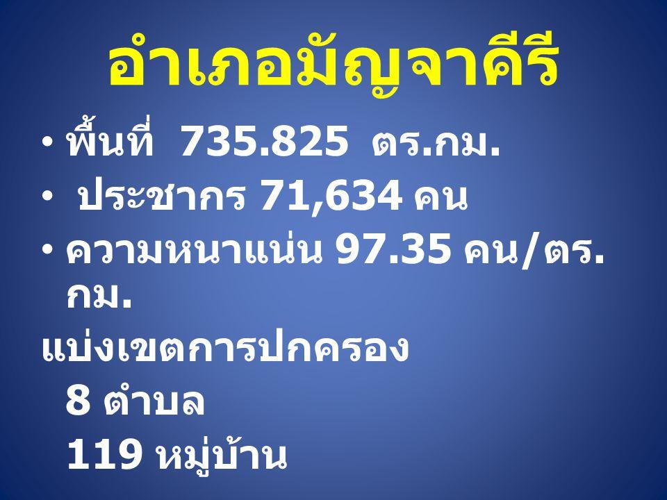 อำเภอมัญจาคีรี พื้นที่ 735.825 ตร. กม. ประชากร 71,634 คน ความหนาแน่น 97.35 คน / ตร. กม. แบ่งเขตการปกครอง 8 ตำบล 119 หมู่บ้าน