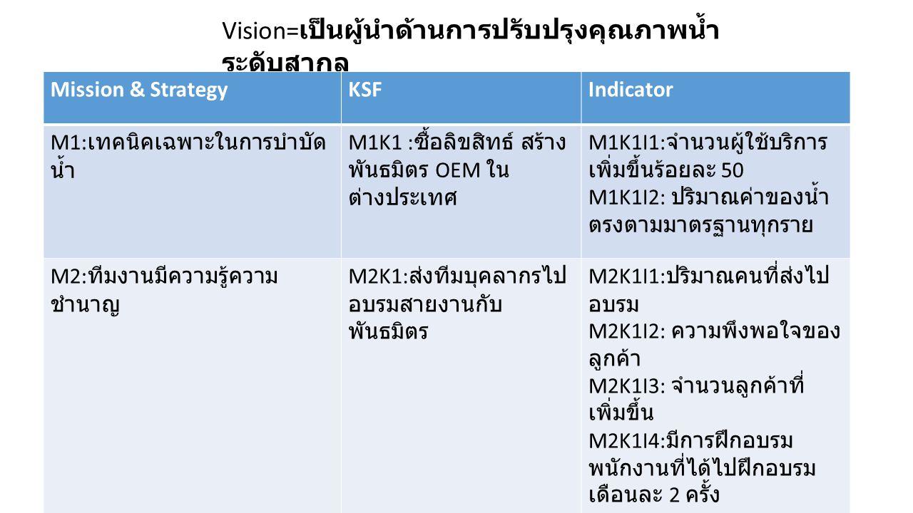 Vision= เป็นผู้นำด้านการปรับปรุงคุณภาพน้ำ ระดับสากล Mission & StrategyKSFIndicator M1: เทคนิคเฉพาะในการบำบัด น้ำ M1K1 : ซื้อลิขสิทธ์ สร้าง พันธมิตร OEM ใน ต่างประเทศ M1K1I1: จำนวนผู้ใช้บริการ เพิ่มขึ้นร้อยละ 50 M1K1I2: ปริมาณค่าของน้ำ ตรงตามมาตรฐานทุกราย M2: ทีมงานมีความรู้ความ ชำนาญ M2K1: ส่งทีมบุคลากรไป อบรมสายงานกับ พันธมิตร M2K1I1: ปริมาณคนที่ส่งไป อบรม M2K1I2: ความพึงพอใจของ ลูกค้า M2K1I3: จำนวนลูกค้าที่ เพิ่มขึ้น M2K1I4: มีการฝึกอบรม พนักงานที่ได้ไปฝึกอบรม เดือนละ 2 ครั้ง
