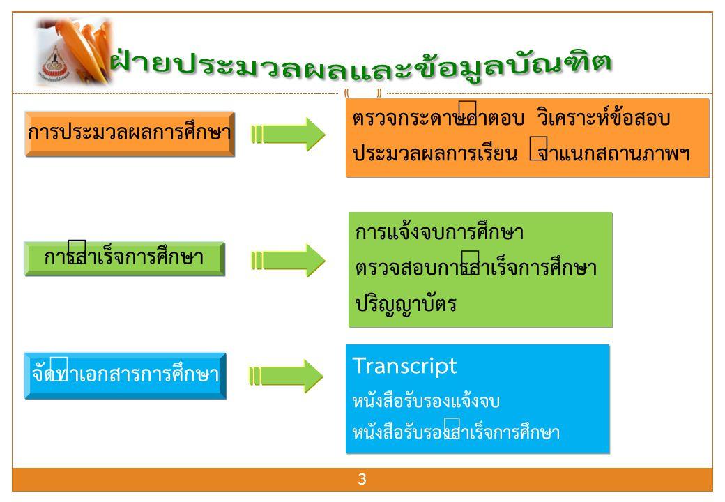 3 การประมวลผลการศึกษา การสำเร็จการศึกษา จัดทำเอกสารการศึกษา Transcript หนังสือรับรองแจ้งจบ หนังสือรับรองสำเร็จการศึกษา ตรวจกระดาษคำตอบ วิเคราะห์ข้อสอบ