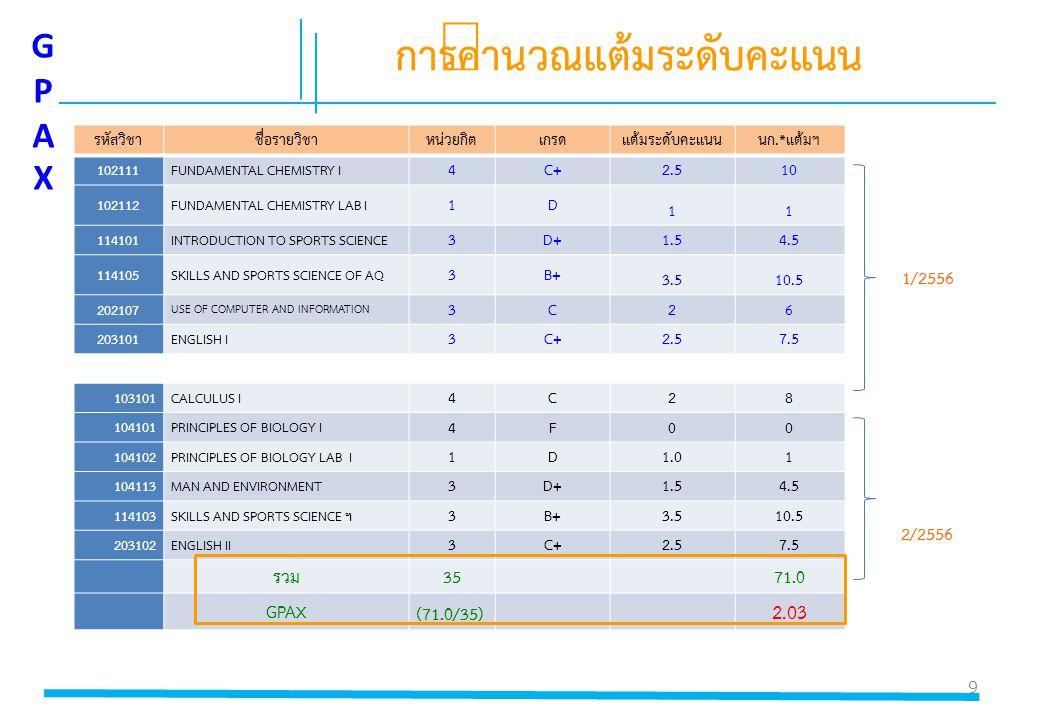 9 GPAXGPAX รหัสวิชาชื่อรายวิชาหน่วยกิตเกรดแต้มระดับคะแนนนก.*แต้มฯ 102111FUNDAMENTAL CHEMISTRY I 4C+ 2.510 102112FUNDAMENTAL CHEMISTRY LAB I 1D 11 1141