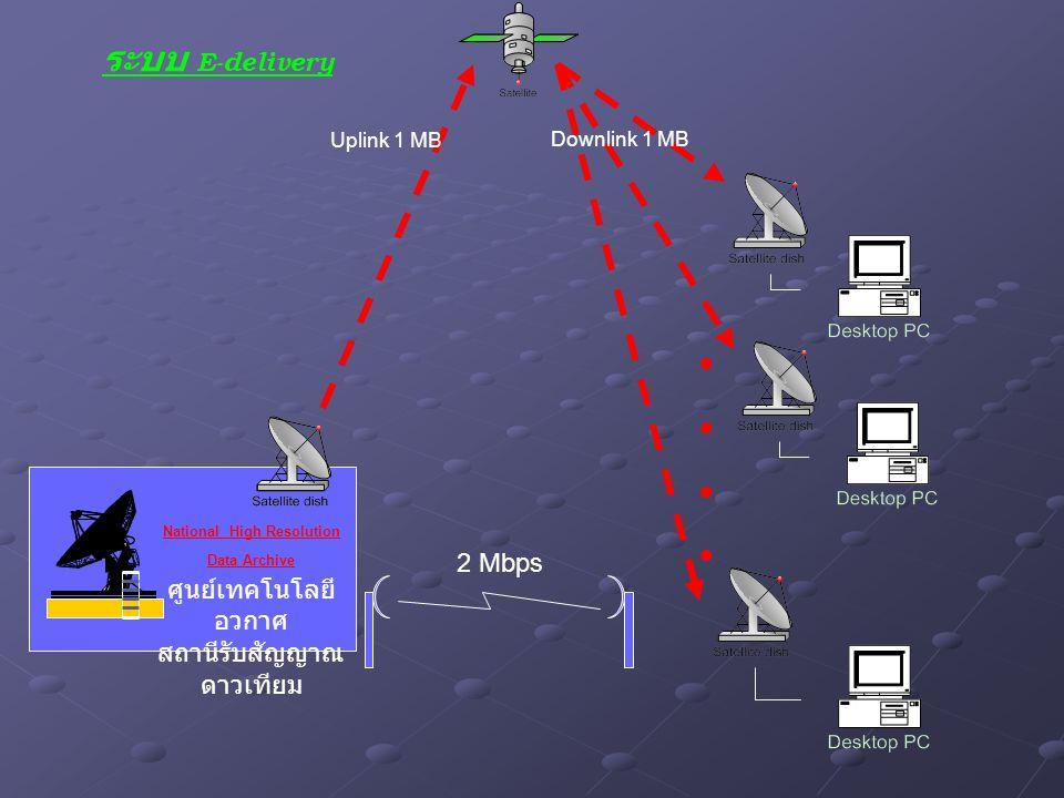 ระบบ E-delivery National High Resolution Data Archive ศูนย์เทคโนโลยี อวกาศ สถานีรับสัญญาณ ดาวเทียม Uplink 1 MB Downlink 1 MB ●●●●●●●● 2 Mbps