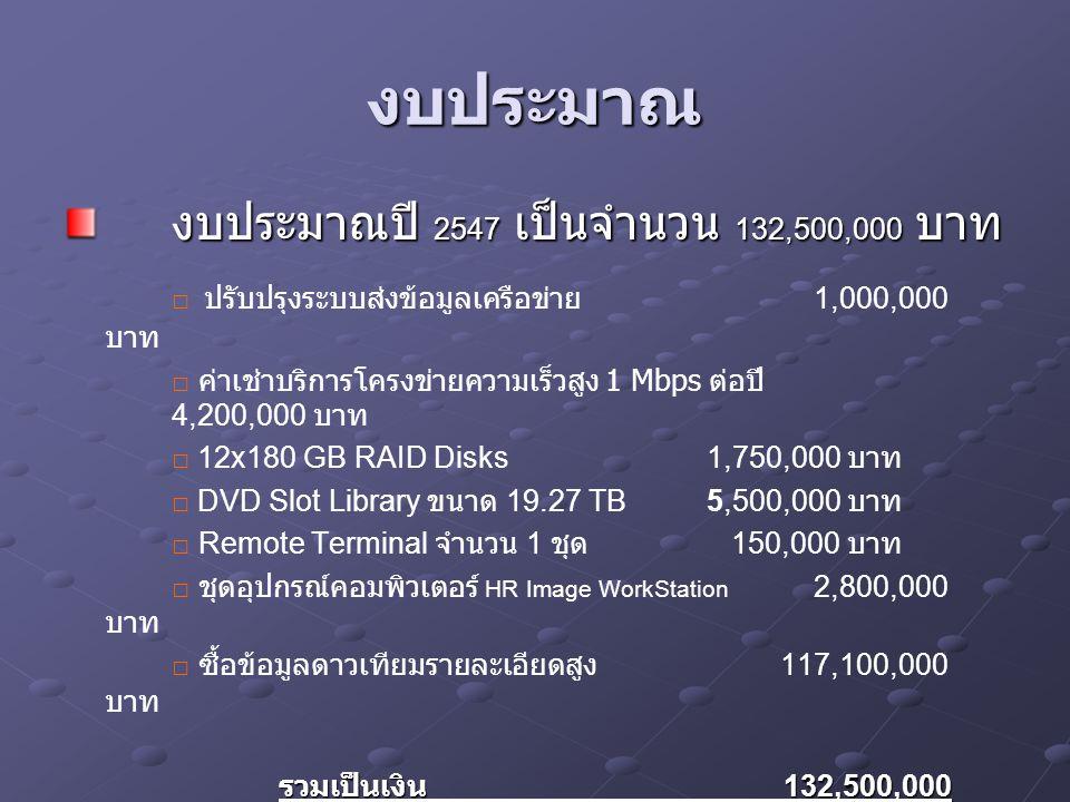 งบประมาณ งบประมาณปี 2547 เป็นจำนวน 132,500,000 บาท □ ปรับปรุงระบบส่งข้อมูลเครือข่าย 1,000,000 บาท □ ค่าเช่าบริการโครงข่ายความเร็วสูง 1 Mbps ต่อปี 4,200,000 บาท □ 12x180 GB RAID Disks1,750,000 บาท □ DVD Slot Library ขนาด 19.27 TB 5,500,000 บาท □ Remote Terminal จำนวน 1 ชุด 150,000 บาท □ ชุดอุปกรณ์คอมพิวเตอร์ HR Image WorkStation 2,800,000 บาท □ ซื้อข้อมูลดาวเทียมรายละเอียดสูง 117,100,000 บาท รวมเป็นเงิน 132,500,000 บาท