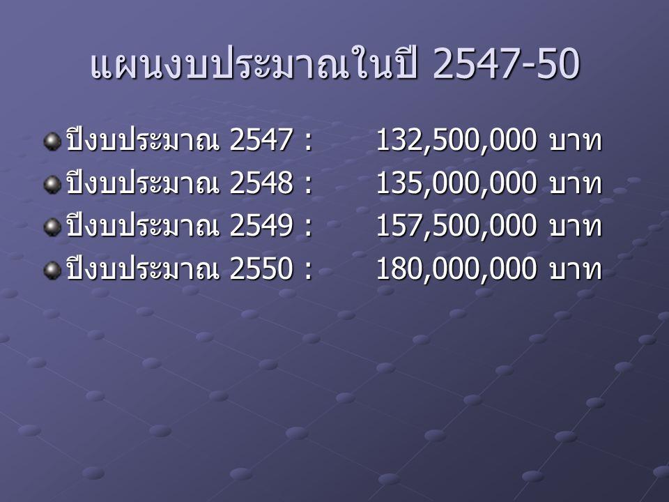 แผนงบประมาณในปี 2547-50 ปีงบประมาณ 2547 :132,500,000 บาท ปีงบประมาณ 2548 :135,000,000 บาท ปีงบประมาณ 2549 :157,500,000 บาท ปีงบประมาณ 2550 :180,000,000 บาท