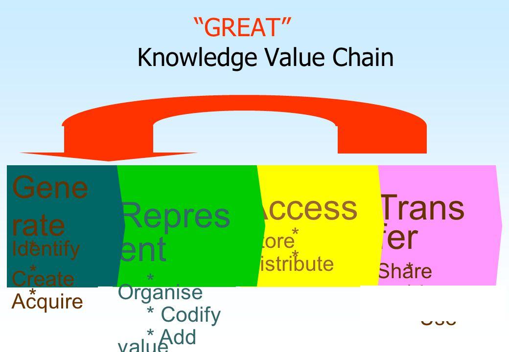 """GREAT"" Knowledge Value Chain Gene rate * Identify * Create * Acquire Repres ent * Organise * Codify * Add value Access * Store * Distribute Trans fer"