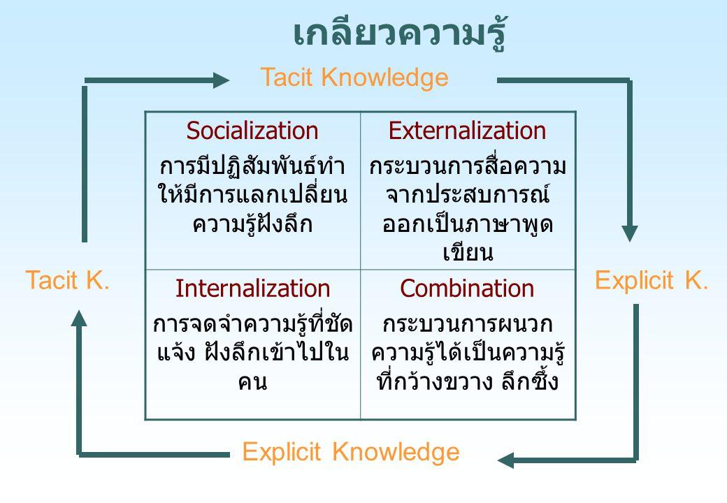 Socialization การมีปฏิสัมพันธ์ทำ ให้มีการแลกเปลี่ยน ความรู้ฝังลึก Externalization กระบวนการสื่อความ จากประสบการณ์ ออกเป็นภาษาพูด เขียน Internalization