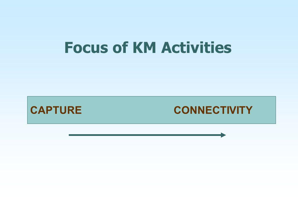 CAPTURE CONNECTIVITY Focus of KM Activities