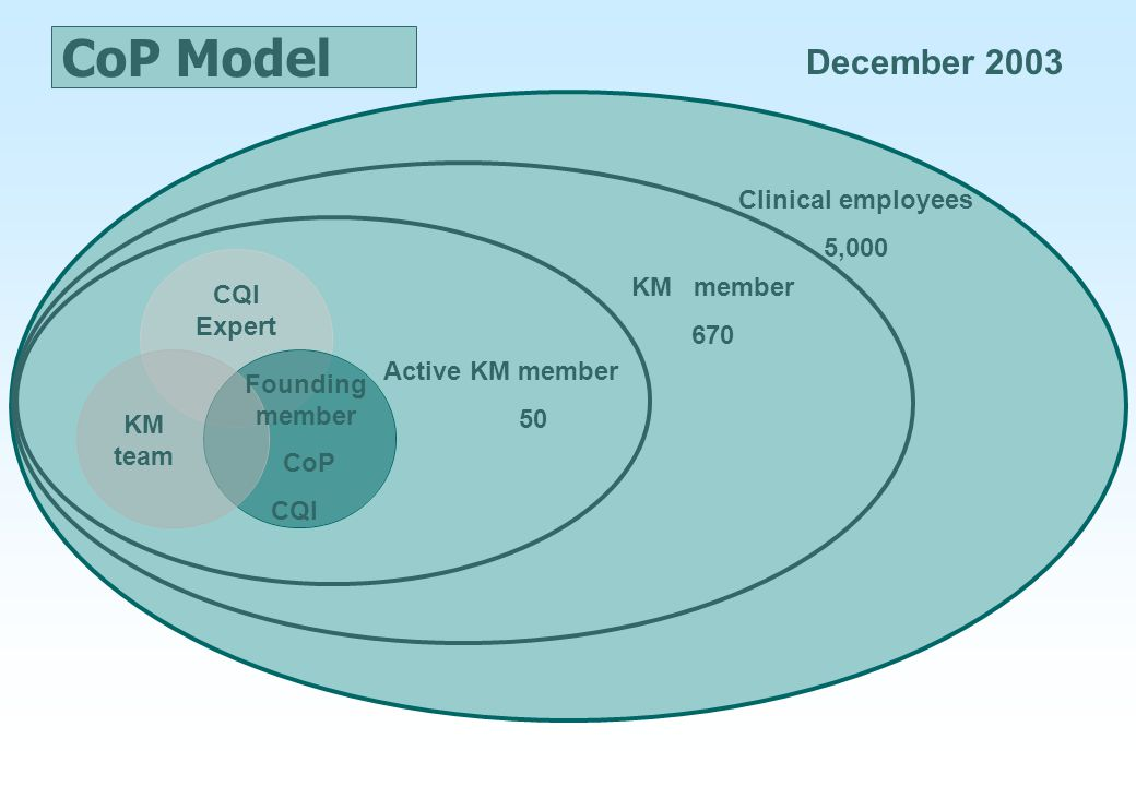 CoP Model KM team CQI Expert Founding member CoP CQI Active KM member 50 KM member 670 Clinical employees 5,000 December 2003