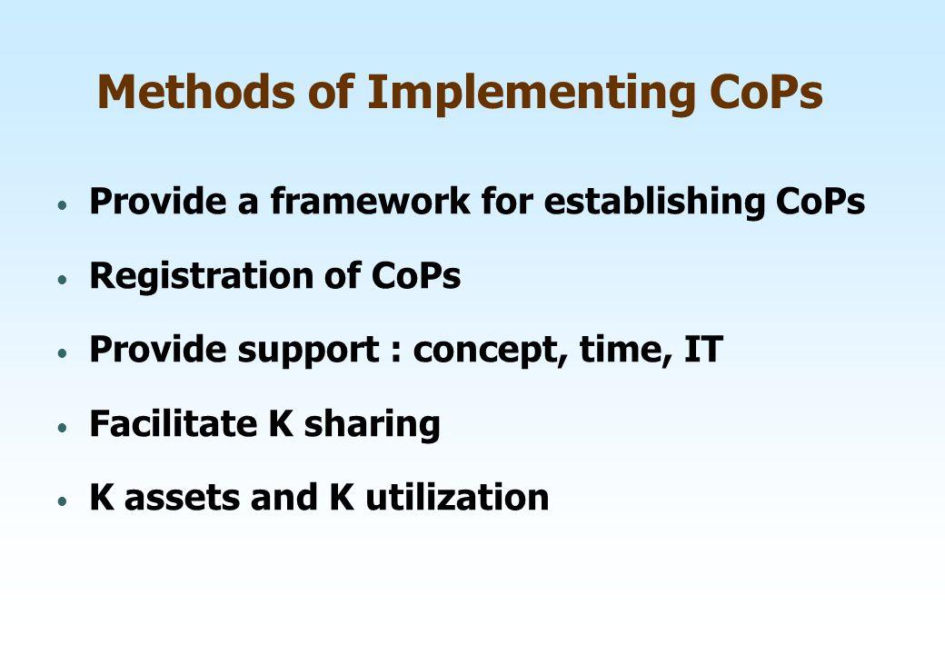 Methods of Implementing CoPs Provide a framework for establishing CoPs Registration of CoPs Provide support : concept, time, IT Facilitate K sharing K