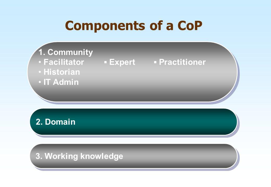 Components of a CoP 1. Community Facilitator ▪ Expert ▪ Practitioner Historian IT Admin 1. Community Facilitator ▪ Expert ▪ Practitioner Historian IT