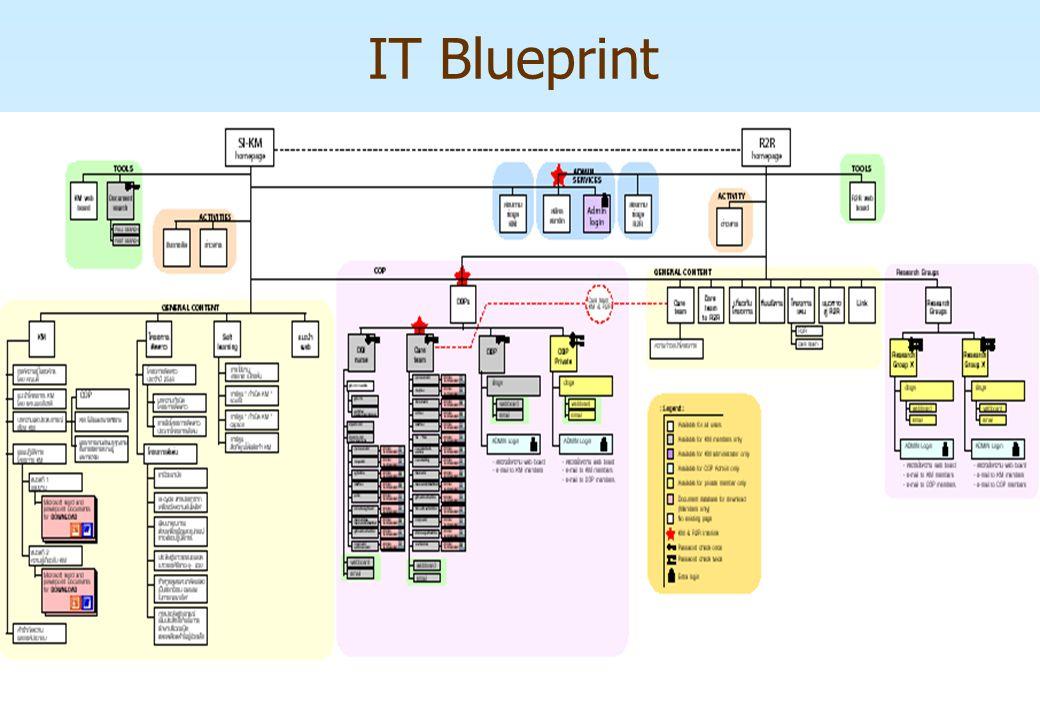 IT Blueprint