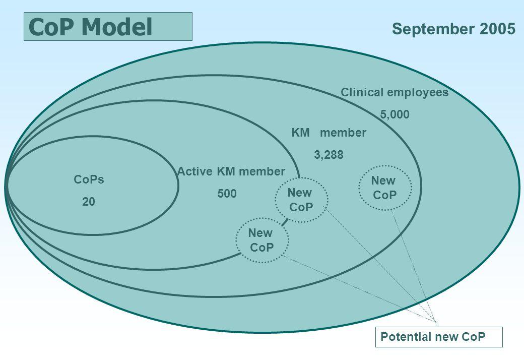 CoP Model CoPs 20 Active KM member 500 KM member 3,288 Clinical employees 5,000 Potential new CoP New CoP New CoP New CoP September 2005