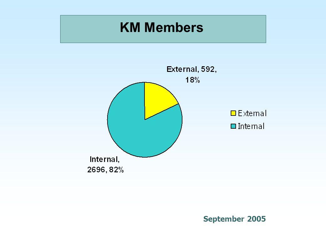 KM Members