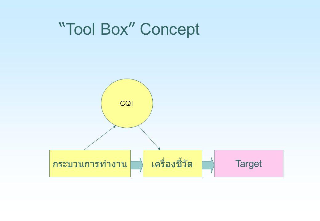 """กระบวนการทำงานเครื่องชี้วัด Target CQI """" Tool Box """" Concept"""