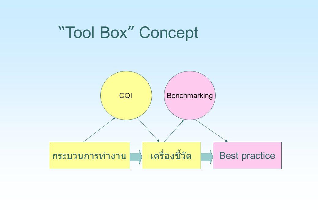 """กระบวนการทำงานเครื่องชี้วัด Best practice BenchmarkingCQI """" Tool Box """" Concept"""