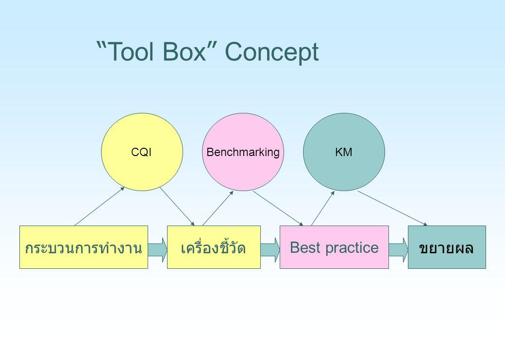 """กระบวนการทำงานเครื่องชี้วัด Best practice BenchmarkingCQIKM ขยายผล """" Tool Box """" Concept"""