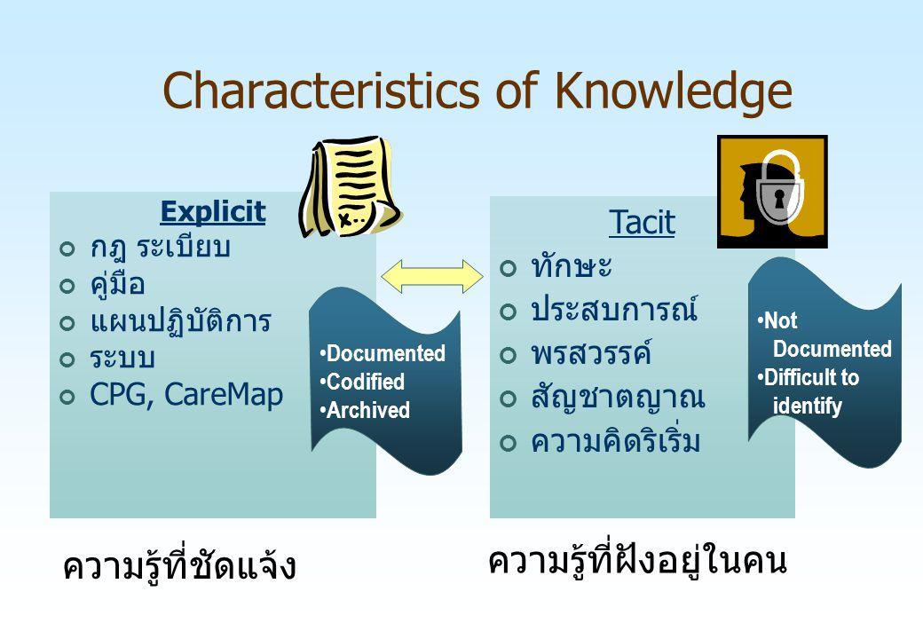 Characteristics of Knowledge ความรู้ที่ชัดแจ้ง Explicit กฎ ระเบียบ คู่มือ แผนปฏิบัติการ ระบบ CPG, CareMap Tacit ทักษะ ประสบการณ์ พรสวรรค์ สัญชาตญาณ คว