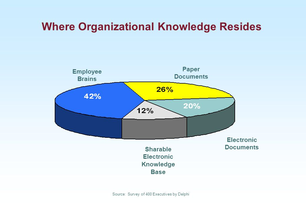 Employee Brains Paper Documents Sharable Electronic Knowledge Base Electronic Documents Source: Survey of 400 Executives by Delphi Where Organizationa