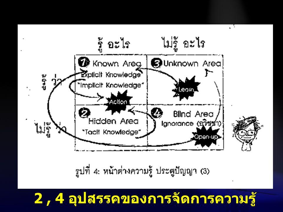 2, 4 อุปสรรคของการจัดการความรู้