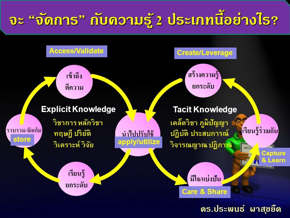 """จะ """" จัดการ """" กับความรู้ 2 ประเภทนี้อย่างไร ? รวบรวม / จัดเก็บ นำไปปรับใช้ เข้าถึง ตีความ Explicit Knowledge Tacit Knowledge สร้างความรู้ ยกระดับ มีใจ"""
