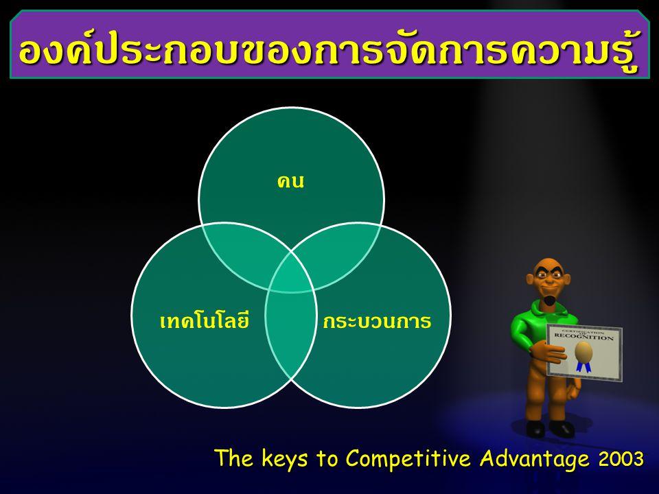 องค์ประกอบของการจัดการความรู้ The keys to Competitive Advantage 2003 คน กระบวนการเทคโนโลยี