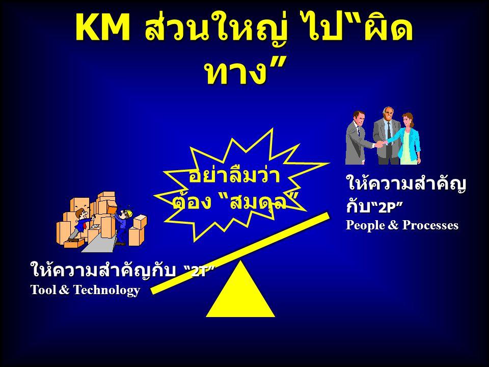 "KM ส่วนใหญ่ ไป "" ผิด ทาง "" ให้ความสำคัญ กับ ""2P"" People & Processes ให้ความสำคัญกับ ""2T"" Tool & Technology อย่าลืมว่า ต้อง "" สมดุล """