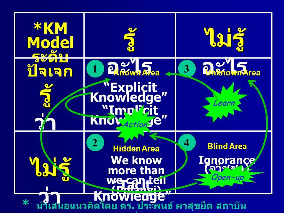 "Ignorance ( อวิชชา ) ""Tacit Knowledge"" ""Explicit Knowledge"" ""Implicit Knowledge"" *KM Model ระดับ ปัจเจก ไม่รู้ ไม่รู้ ว่า รู้ รู้ ว่า รู้ รู้ อะไร ไม่"