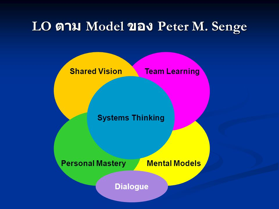 LO ตาม Model ของ Michael J. Marquardt Learning OrganizationPeople KnowledgeTechnology