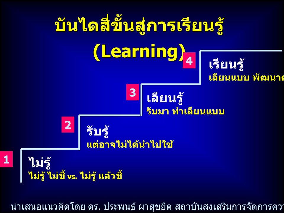 บันไดสี่ขั้นสู่การเรียนรู้ (Learning) ไม่รู้ ไม่รู้ ไม่ชี้ vs. ไม่รู้ แล้วชี้ 1 รับรู้ แต่อาจไม่ได้นำไปใช้ 2 เลียนรู้ รับมา ทำเลียนแบบ 3 เรียนรู้ เลีย