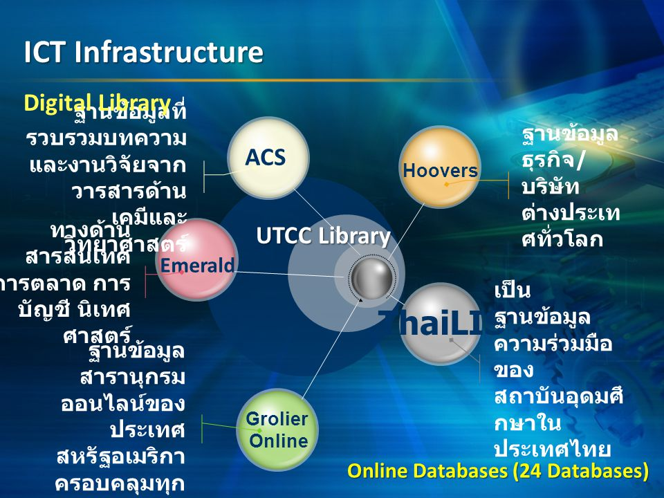 ACS Emerald Grolier Online ThaiLIS Hoovers ฐานข้อมูล ธุรกิจ / บริษัท ต่างประเท ศทั่วโลก เป็น ฐานข้อมูล ความร่วมมือ ของ สถาบันอุดมศึ กษาใน ประเทศไทย ฐานข้อมูลที่ รวบรวมบทความ และงานวิจัยจาก วารสารด้าน เคมีและ วิทยาศาสตร์ ทางด้าน สารสนเทศ การตลาด การ บัญชี นิเทศ ศาสตร์ ฐานข้อมูล สารานุกรม ออนไลน์ของ ประเทศ สหรัฐอเมริกา ครอบคลุมทุก สาขาวิชา Online Databases (24 Databases) ICT Infrastructure Digital Library UTCC Library