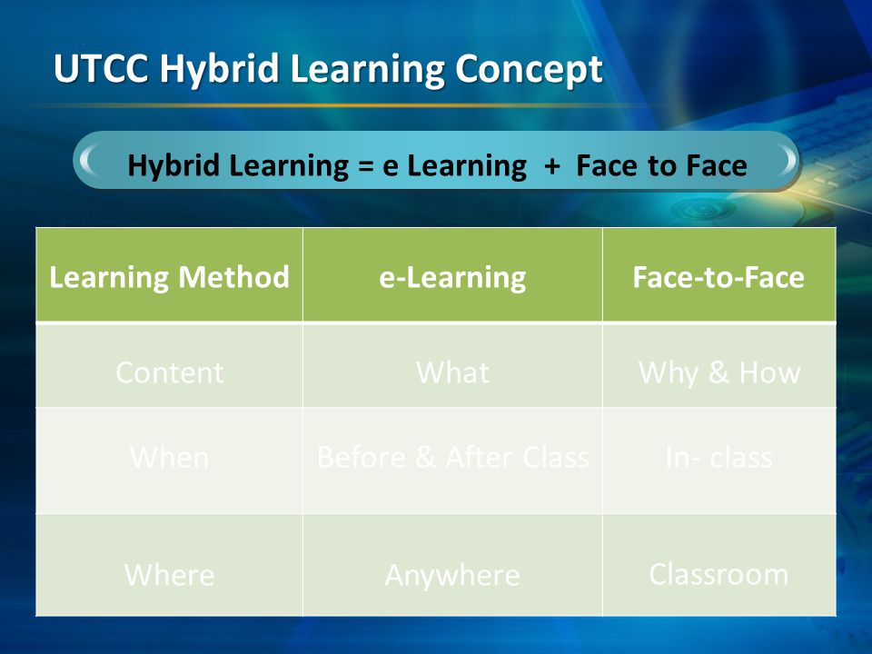 read material from e-learning before class Students Face-to-Face Classroom Instruction Asks question in class and answer why and how only Instructor e-Learning UTCC Hybrid Learning UTCC Hybrid Learning System R R