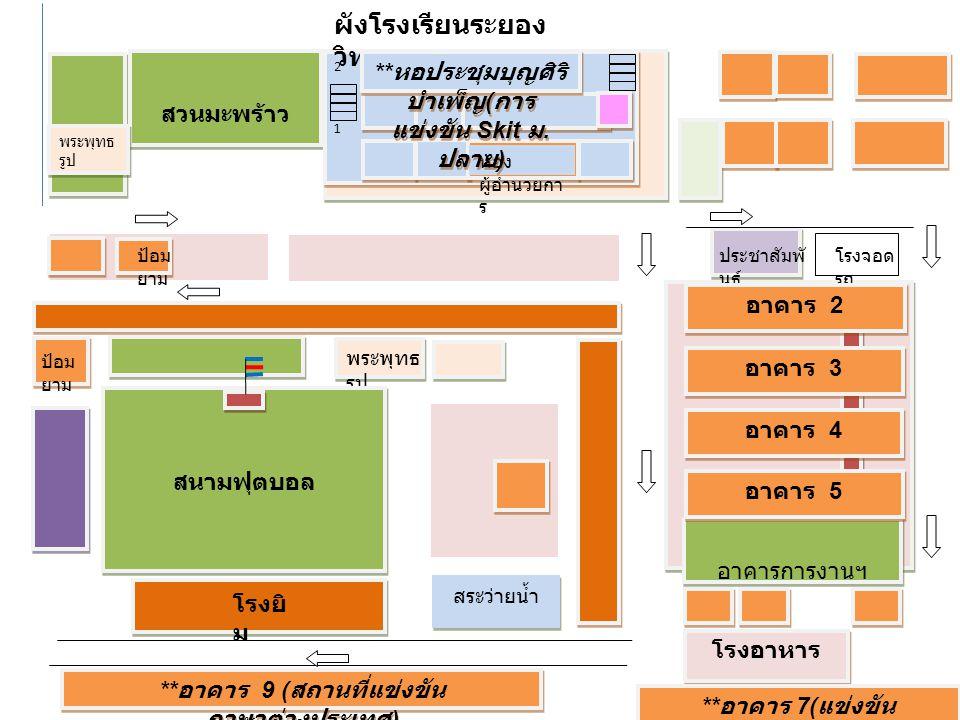 สวนมะพร้าว พระพุทธ รูป 2121 2121 ป้อม ยาม ประชาสัมพั นธ์ โรงจอด รถ สนามฟุตบอล โรงยิ ม ผังโรงเรียนระยอง วิทยาคม ** อาคาร 9 ( สถานที่แข่งขัน ภาษาต่างประ