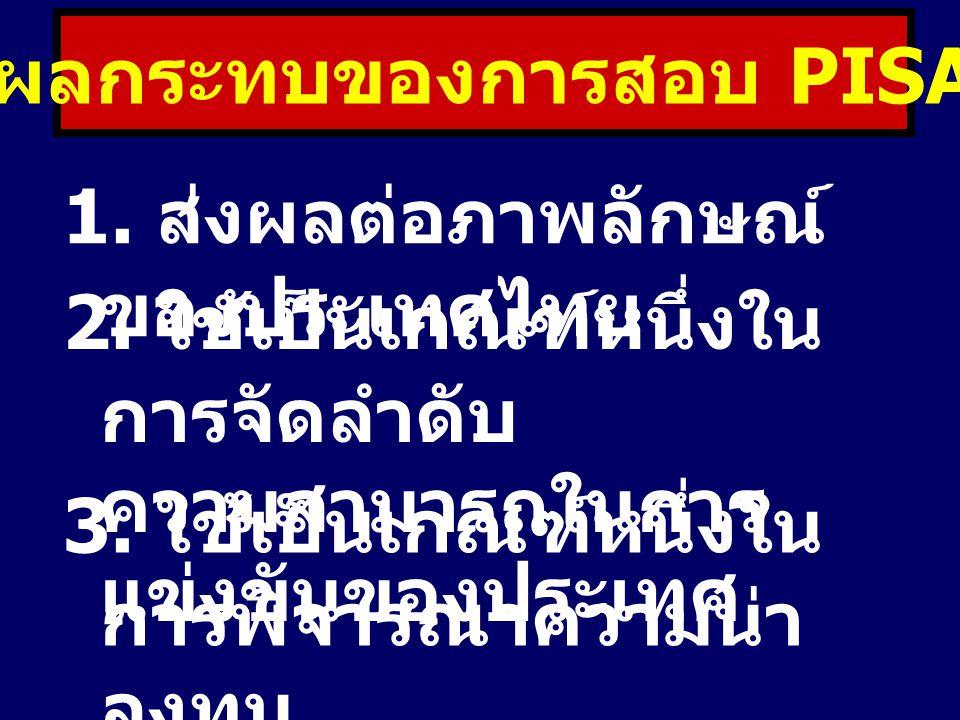 ผลกระทบของการสอบ PISA 1. ส่งผลต่อภาพลักษณ์ ของประเทศไทย 2. ใช้เป็นเกณฑ์หนึ่งใน การจัดลำดับ ความสามารถในการ แข่งขันของประเทศ 3. ใช้เป็นเกณฑ์หนึ่งใน การ