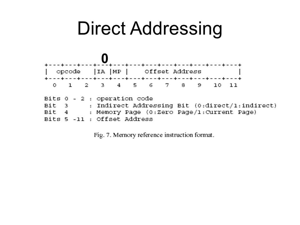 Direct Addressing 0