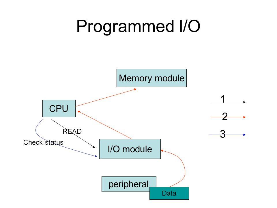 CPU I/O module peripheral Memory module READ Data Check status 1 2 3