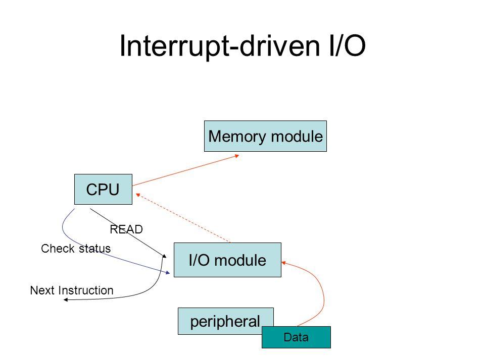 CPU I/O module peripheral Memory module READ Data Check status Next Instruction