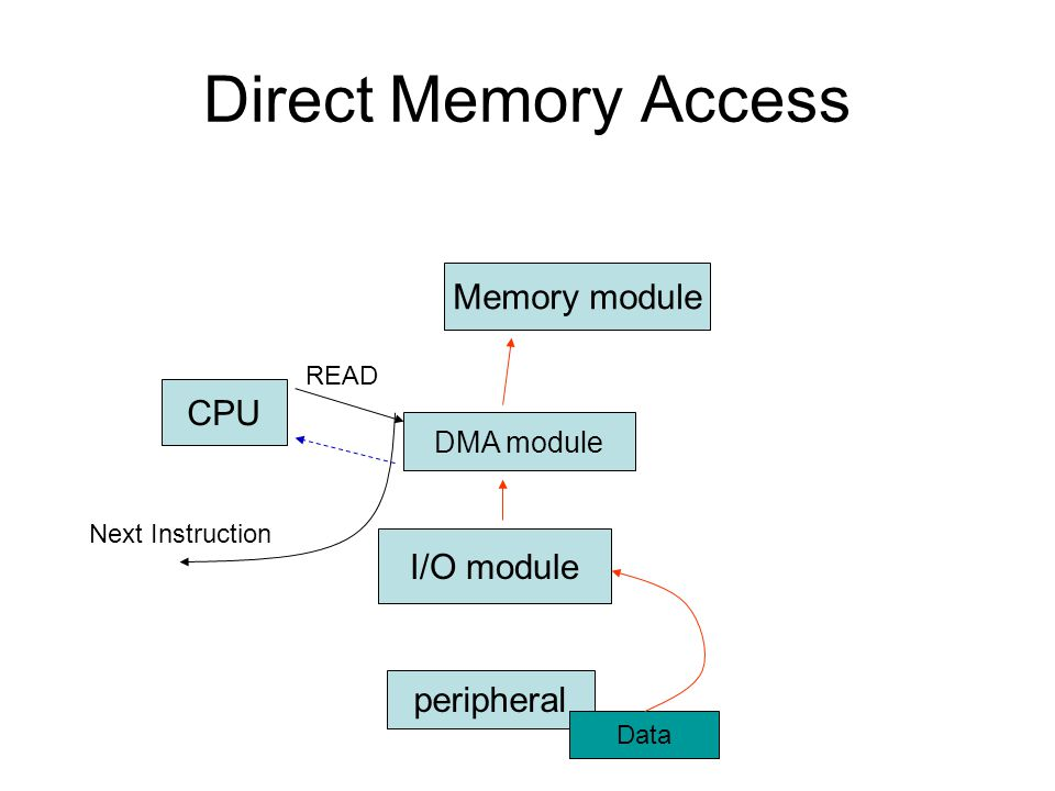 Direct Memory Access CPU I/O module peripheral Memory module READ Data Next Instruction DMA module