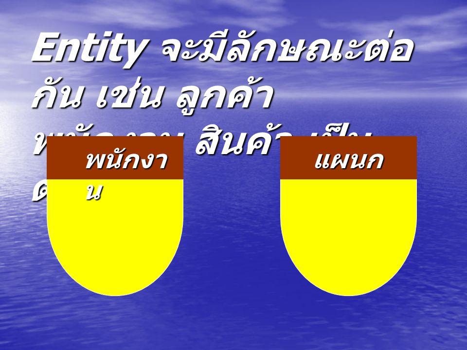Entity จะมีลักษณะต่อ กัน เช่น ลูกค้า พนักงาน สินค้า เป็น ต้น พนักงา น แผนก