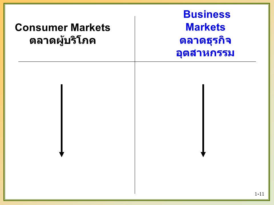 1-11 Consumer Markets ตลาดผู้บริโภค Business Markets ตลาดธุรกิจ อุตสาหกรรม