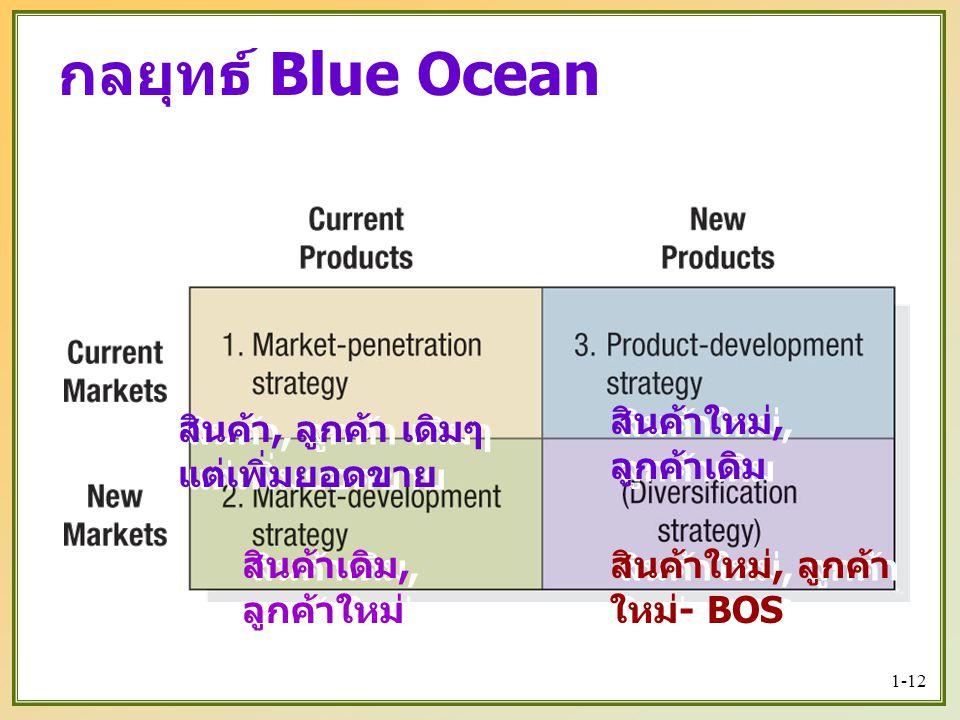 1-12 กลยุทธ์ Blue Ocean สินค้า, ลูกค้า เดิมๆ แต่เพิ่มยอดขาย สินค้าใหม่, ลูกค้า ใหม่ - BOS สินค้าใหม่, ลูกค้าเดิม สินค้าเดิม, ลูกค้าใหม่